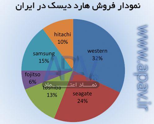 نمودار فروش هارد در ایران