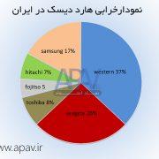 نمودار خرابی هارد دیسک در ایران