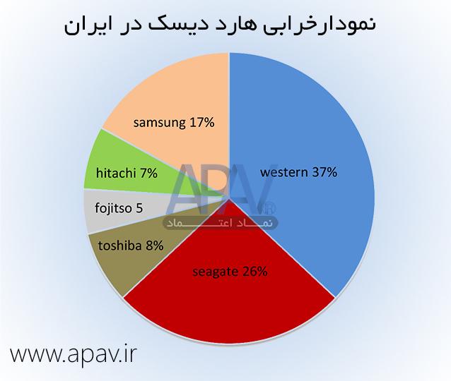 امار خرابی هارد دیسک در ایران