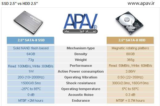 مقایسه هارد HDD و SSD